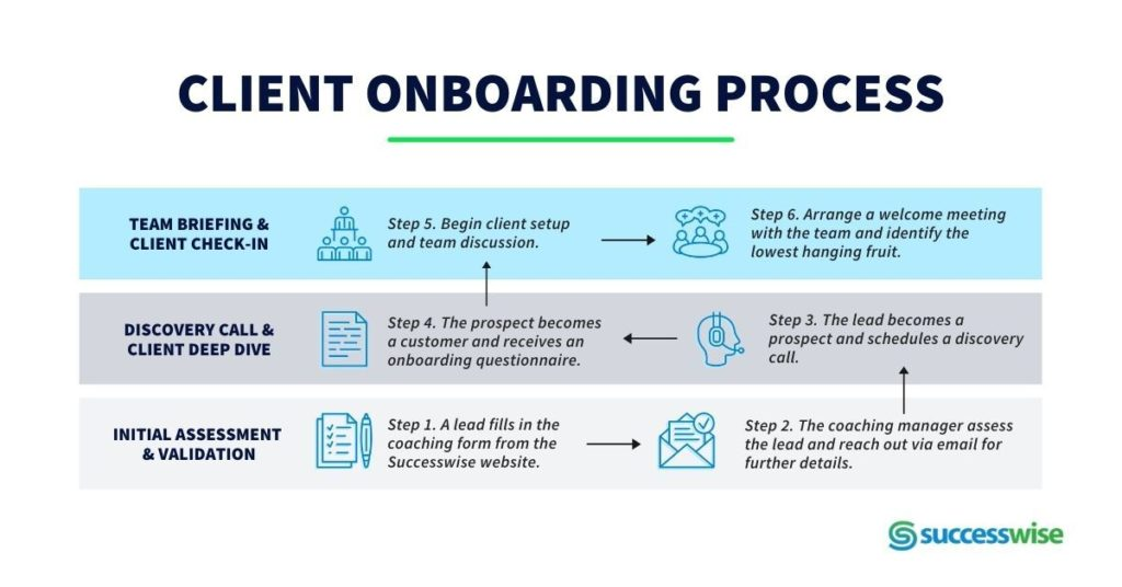 Example showcasing a client onboarding process