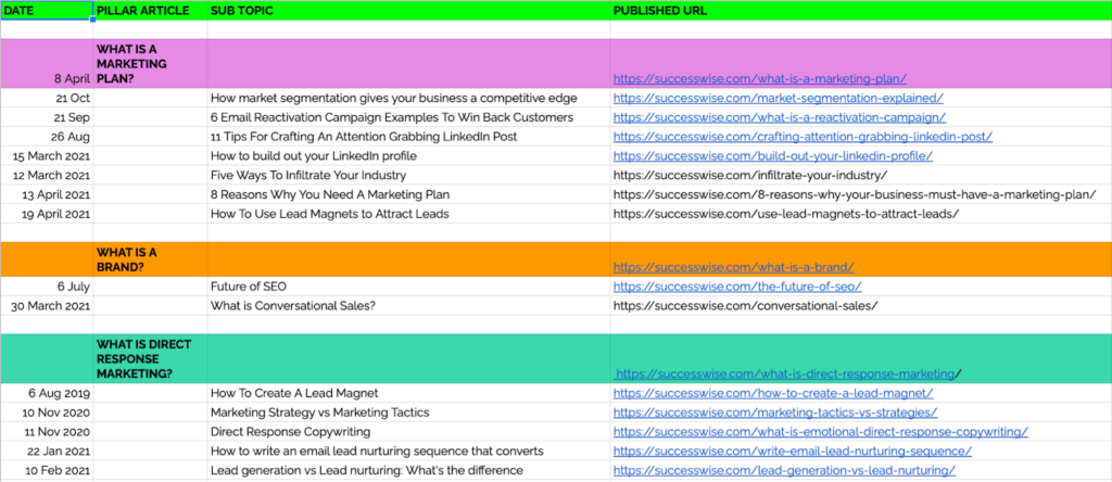 Plan content in advance to create topic clusters