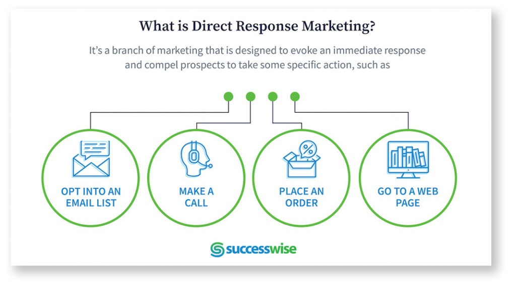 Explain what direct response marketing is.