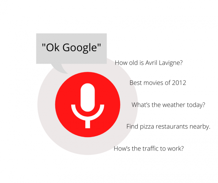 How important is voice search in SEO?