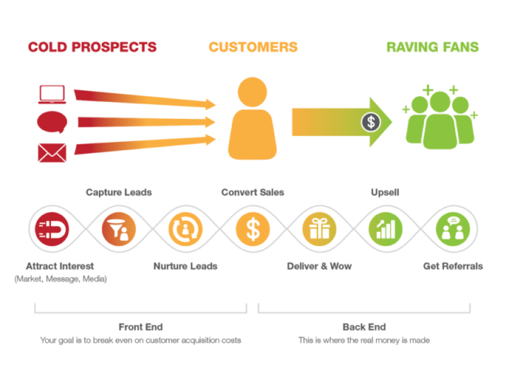Example of the buyers journey for your marketing plan