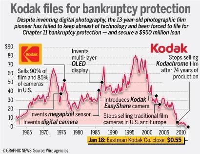 kodak bankruptcy case study
