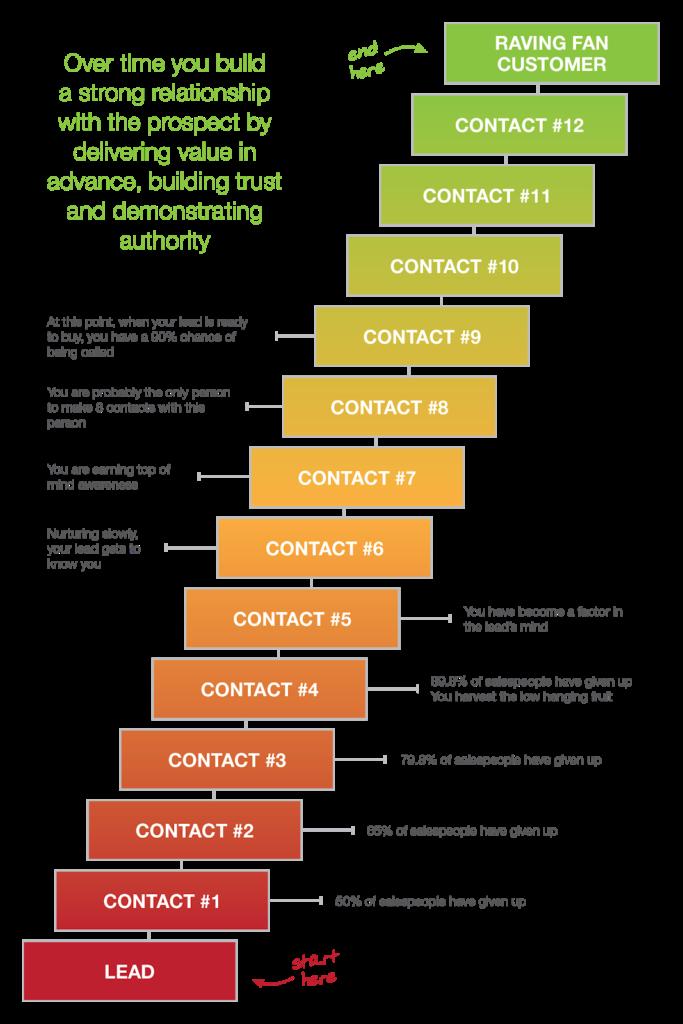 12-step lead nurturing model