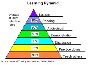 A Learning Pyramid